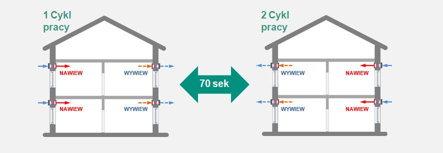 praca-zdecentralizowanej-wentylacji-mechanicznej